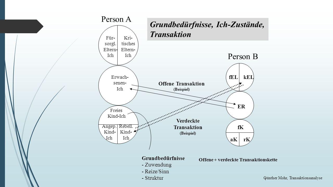 Fahrplan Wie setze ich Führung praktisch in Kommunikation um.