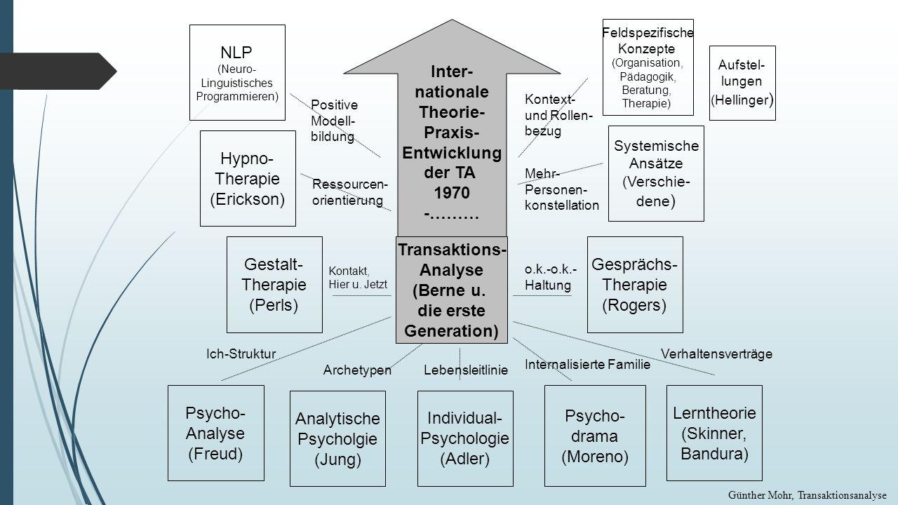 Transaktions- Analyse (Berne u. die erste Generation) Lerntheorie (Skinner, Bandura) Individual- Psychologie (Adler) Analytische Psycholgie (Jung) Psy