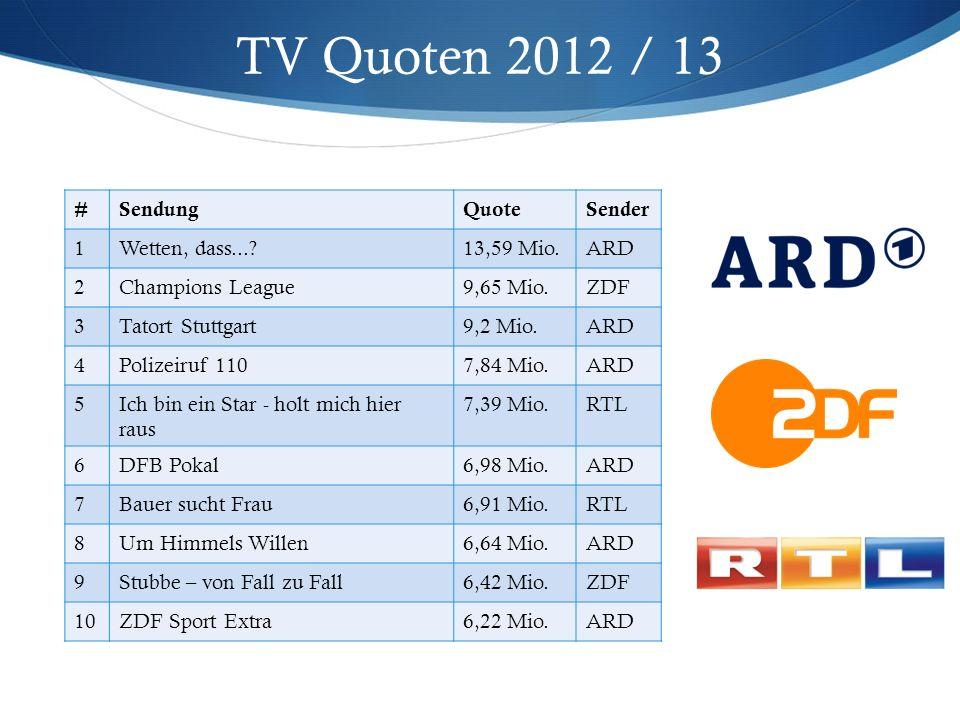 TV Quoten 2012 / 13 #SendungQuoteSender 1Wetten, dass...?13,59 Mio.ARD 2Champions League9,65 Mio.ZDF 3Tatort Stuttgart9,2 Mio.ARD 4Polizeiruf 1107,84 Mio.ARD 5Ich bin ein Star - holt mich hier raus 7,39 Mio.RTL 6DFB Pokal6,98 Mio.ARD 7Bauer sucht Frau6,91 Mio.RTL 8Um Himmels Willen6,64 Mio.ARD 9Stubbe – von Fall zu Fall6,42 Mio.ZDF 10ZDF Sport Extra6,22 Mio.ARD
