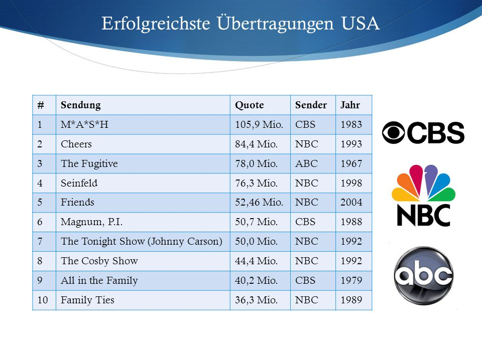 Erfolgreichste Übertragungen USA #SendungQuoteSenderJahr 1M*A*S*H105,9 Mio.CBS1983 2Cheers84,4 Mio.NBC1993 3The Fugitive78,0 Mio.ABC1967 4Seinfeld76,3 Mio.NBC1998 5Friends52,46 Mio.NBC2004 6Magnum, P.I.50,7 Mio.CBS1988 7The Tonight Show (Johnny Carson)50,0 Mio.NBC1992 8The Cosby Show44,4 Mio.NBC1992 9All in the Family40,2 Mio.CBS1979 10Family Ties36,3 Mio.NBC1989