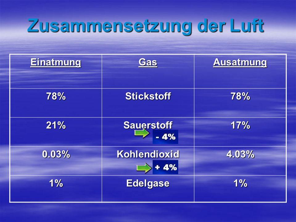 Zusammensetzung der Luft EinatmungGasAusatmung 78%Stickstoff78% 21%Sauerstoff 17% 0.03%Kohlendioxid 4.03% 1%Edelgase1%