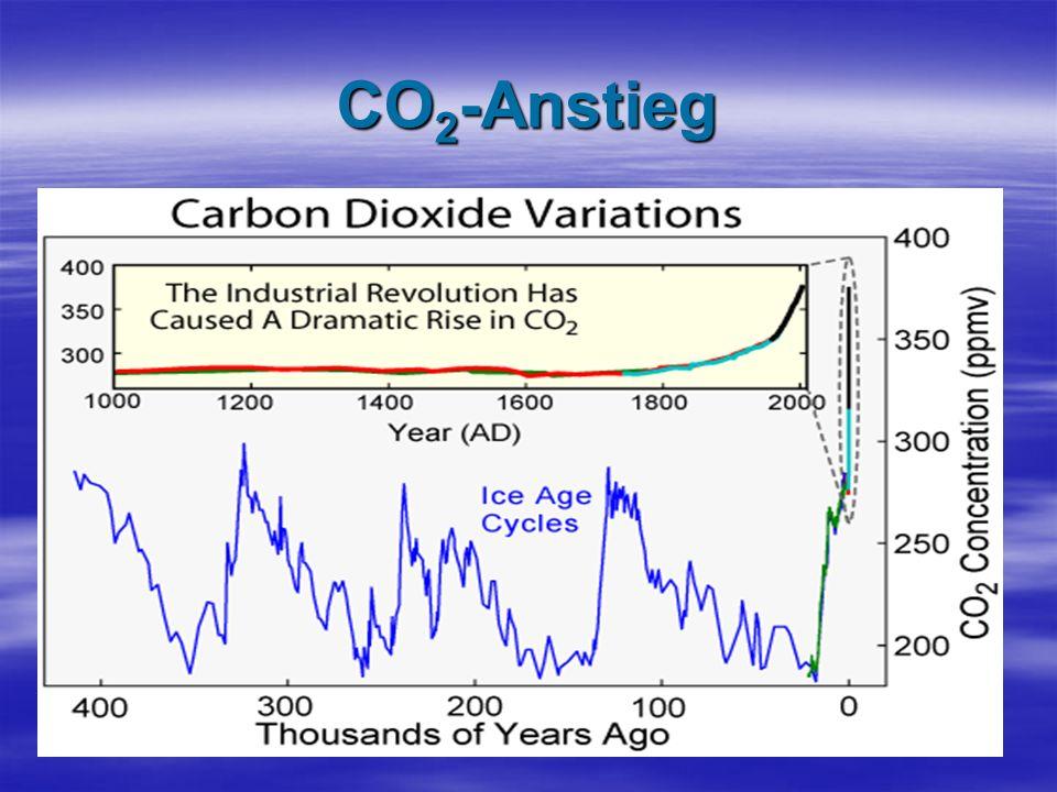 CO 2 -Anstieg Wie man auf dieser Grafik erkennt (sie erscheint beim links-klicken), war die CO 2 - Konzentration während Jahrtausenden konstant.