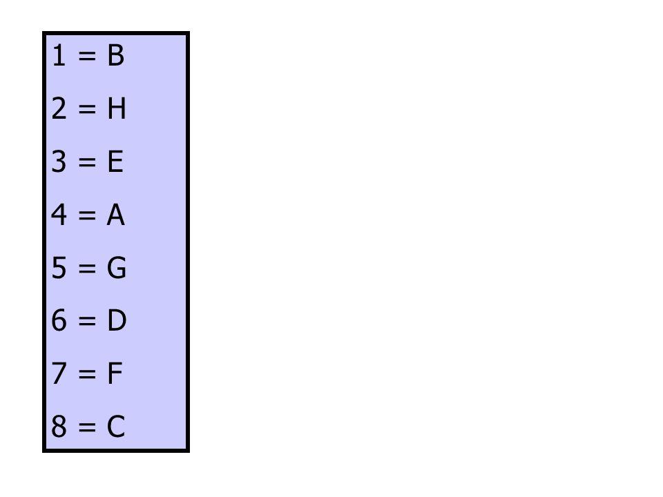 1 = B 2 = H 3 = E 4 = A 5 = G 6 = D 7 = F 8 = C