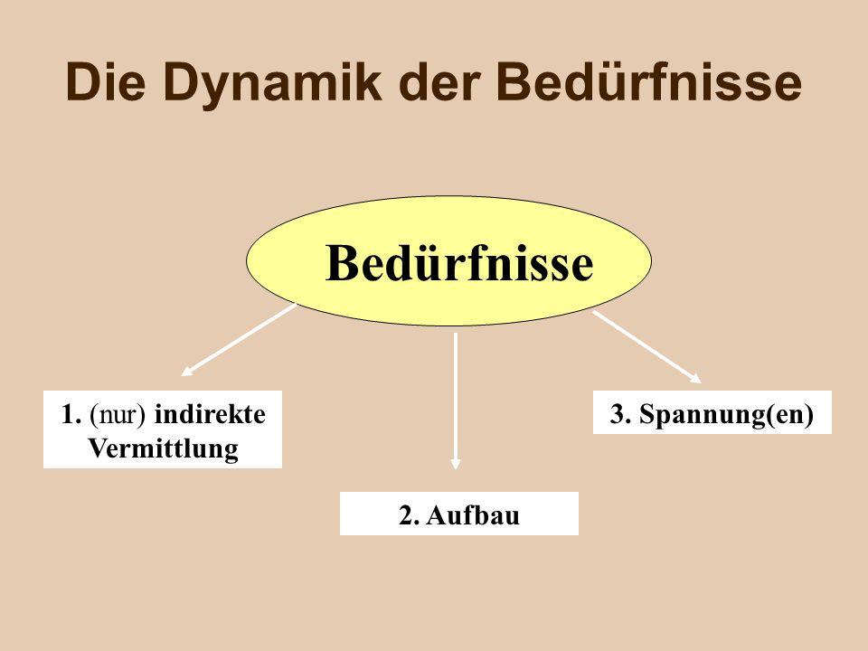 Die Dynamik der Bedürfnisse Bedürfnisse 1. (nur) indirekte Vermittlung 2. Aufbau 3. Spannung(en)
