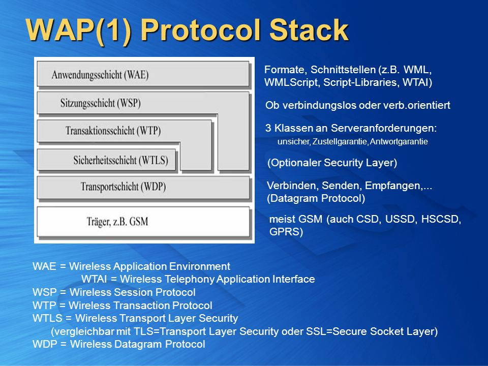 WAP(1) Protocol Stack WAE = Wireless Application Environment WTAI = Wireless Telephony Application Interface WSP = Wireless Session Protocol WTP = Wireless Transaction Protocol WTLS = Wireless Transport Layer Security (vergleichbar mit TLS=Transport Layer Security oder SSL=Secure Socket Layer) WDP = Wireless Datagram Protocol meist GSM (auch CSD, USSD, HSCSD, GPRS) Verbinden, Senden, Empfangen,...