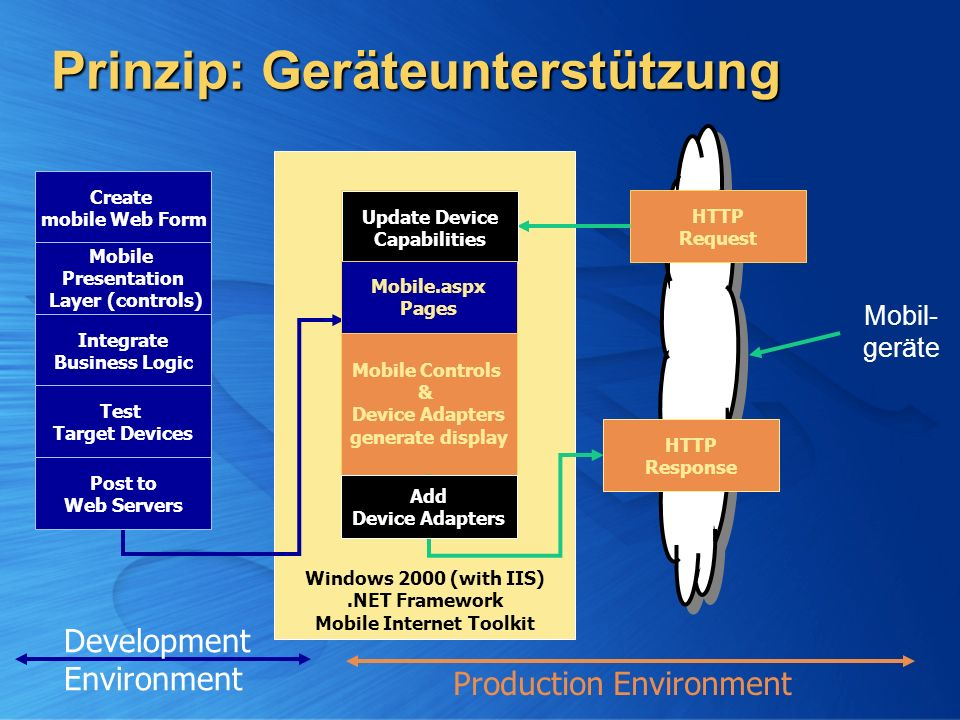 Windows 2000 (with IIS).NET Framework Mobile Internet Toolkit Development Environment Production Environment Prinzip: Geräteunterstützung Create mobil