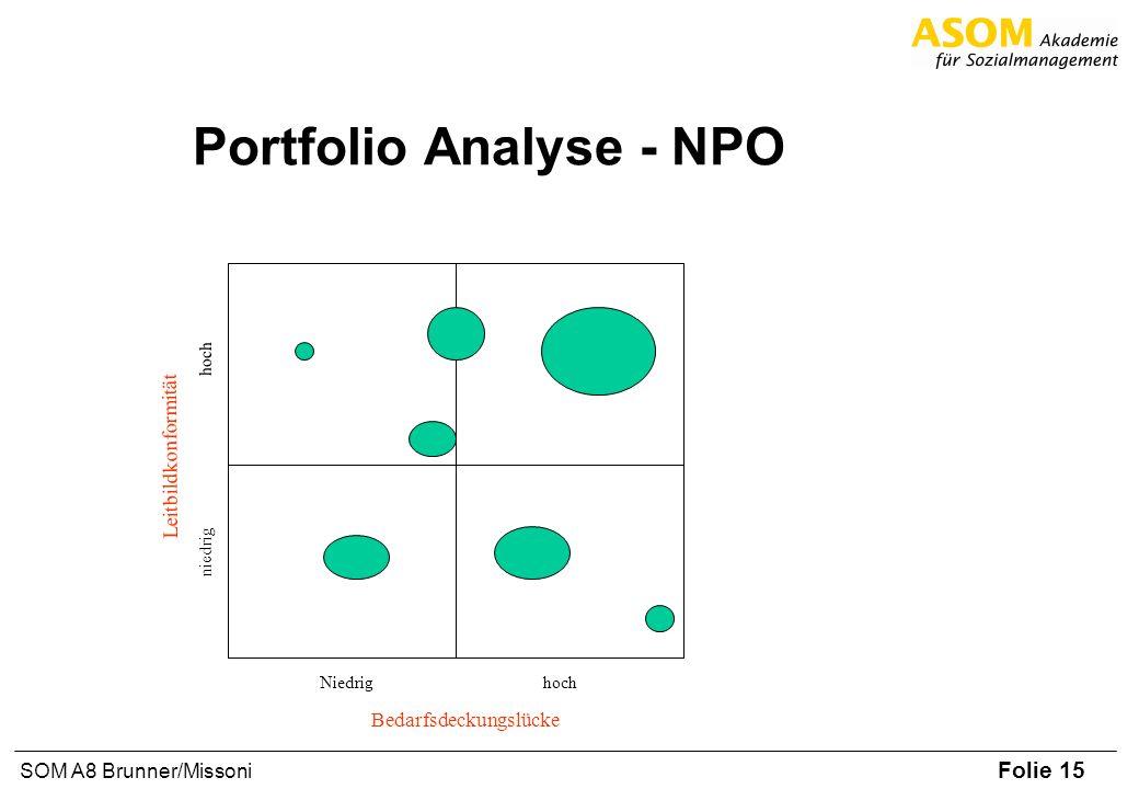 Folie 15 SOM A8 Brunner/Missoni Portfolio Analyse - NPO Bedarfsdeckungslücke Leitbildkonformität Niedrighoch niedrig hoch