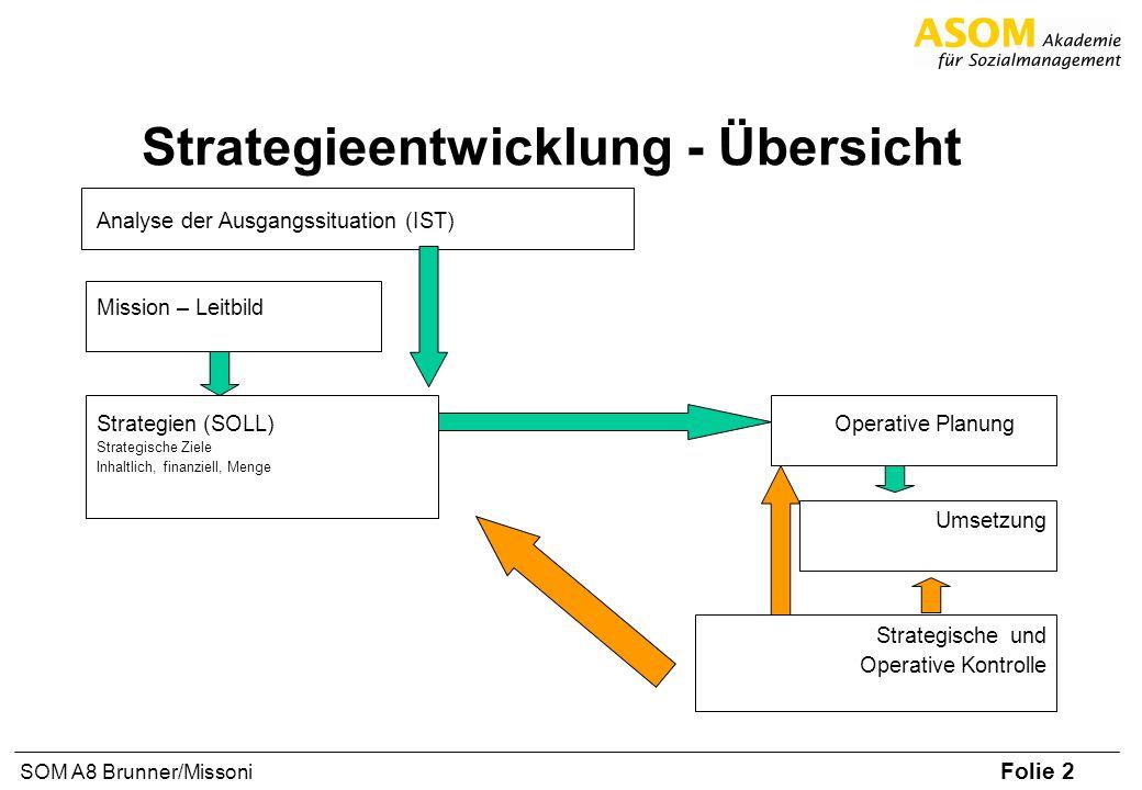 Folie 2 SOM A8 Brunner/Missoni Strategieentwicklung - Übersicht Analyse der Ausgangssituation (IST) Mission – Leitbild Strategien (SOLL) Operative Pla