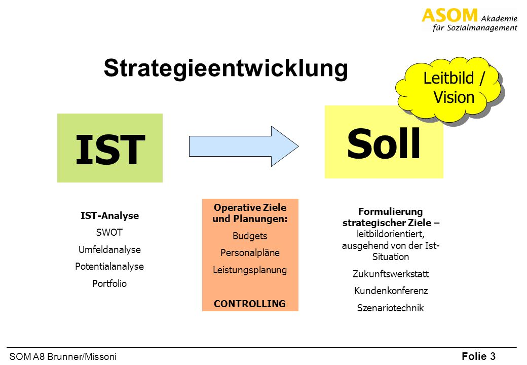 Folie 3 SOM A8 Brunner/Missoni Strategieentwicklung IST Soll Leitbild / Vision IST-Analyse SWOT Umfeldanalyse Potentialanalyse Portfolio Operative Zie