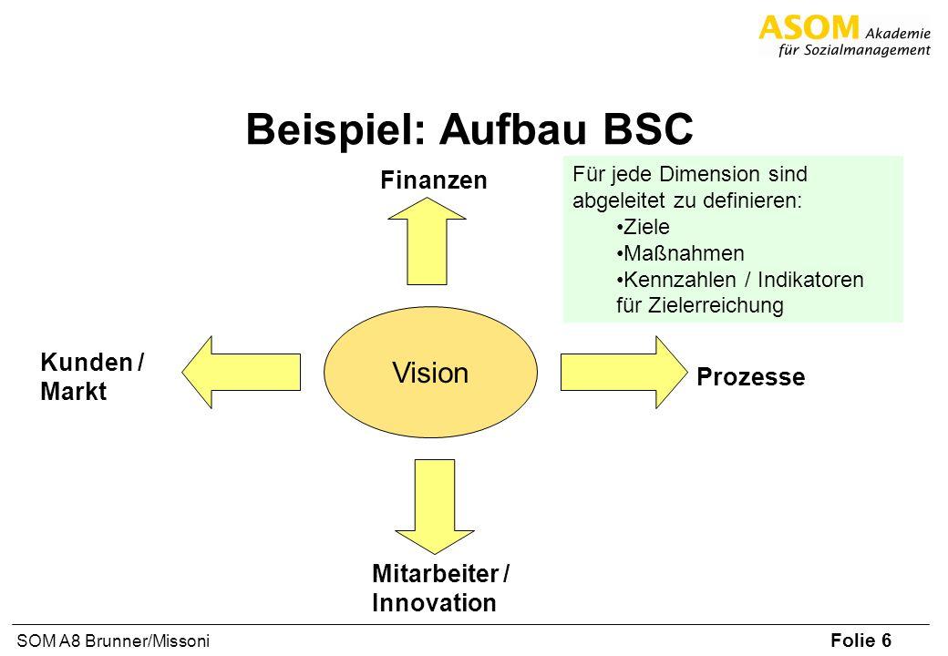 Folie 6 SOM A8 Brunner/Missoni Beispiel: Aufbau BSC Vision Prozesse Mitarbeiter / Innovation Finanzen Kunden / Markt Für jede Dimension sind abgeleite