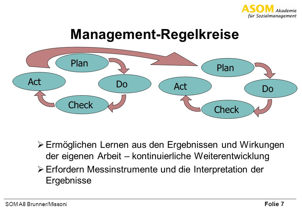Folie 7 SOM A8 Brunner/Missoni Management-Regelkreise Ermöglichen Lernen aus den Ergebnissen und Wirkungen der eigenen Arbeit – kontinuierliche Weiter