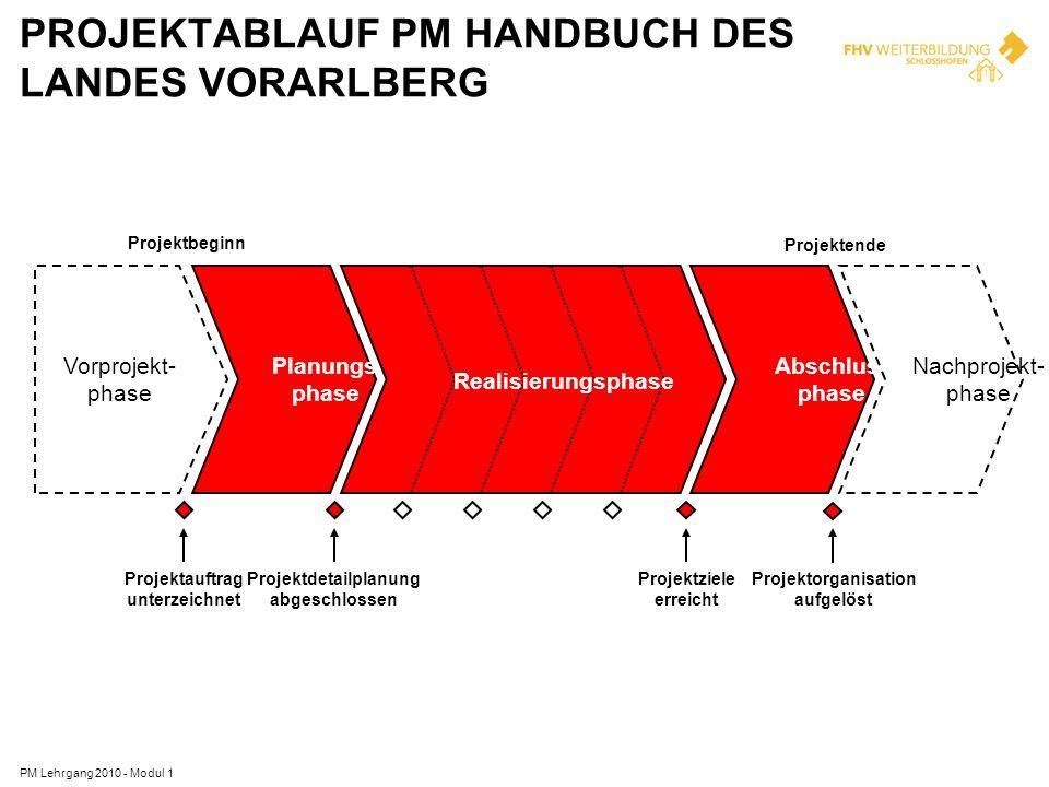PROJEKTABLAUF PM HANDBUCH DES LANDES VORARLBERG Vorprojekt- phase Planungs- phase Abschluss- phase Nachprojekt- phase Projektauftrag unterzeichnet Pro