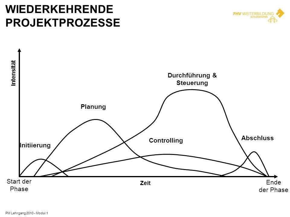 WIEDERKEHRENDE PROJEKTPROZESSE PM Lehrgang 2010 - Modul 1 Intensität Zeit Initiierung Planung Durchführung & Steuerung Controlling Abschluss Start der