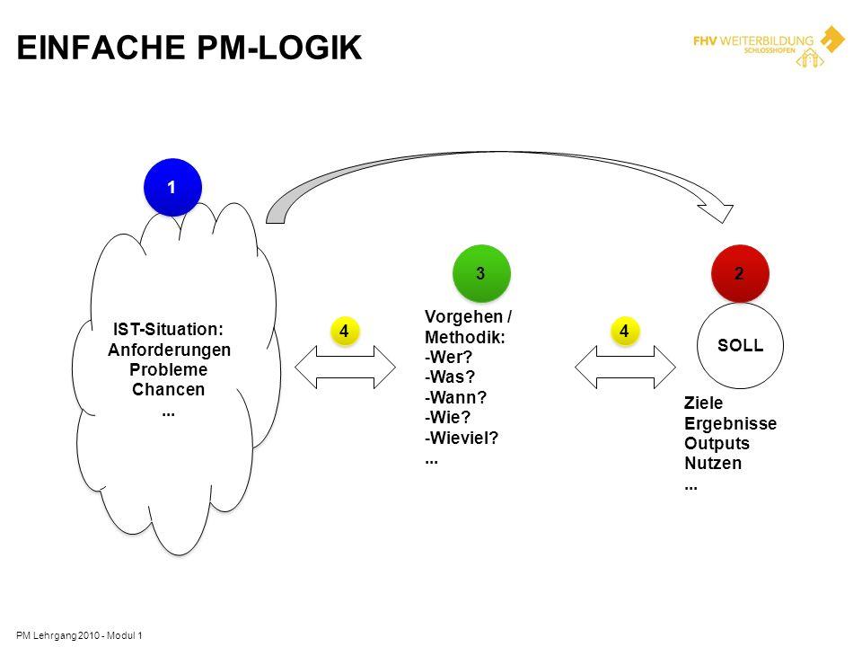 EINFACHE PM-LOGIK PM Lehrgang 2010 - Modul 1 IST-Situation: Anforderungen Probleme Chancen... IST-Situation: Anforderungen Probleme Chancen... 1 1 SOL