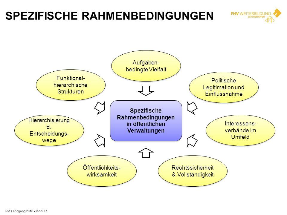 SPEZIFISCHE RAHMENBEDINGUNGEN Spezifische Rahmenbedingungen in öffentlichen Verwaltungen Funktional- hierarchische Strukturen Politische Legitimation