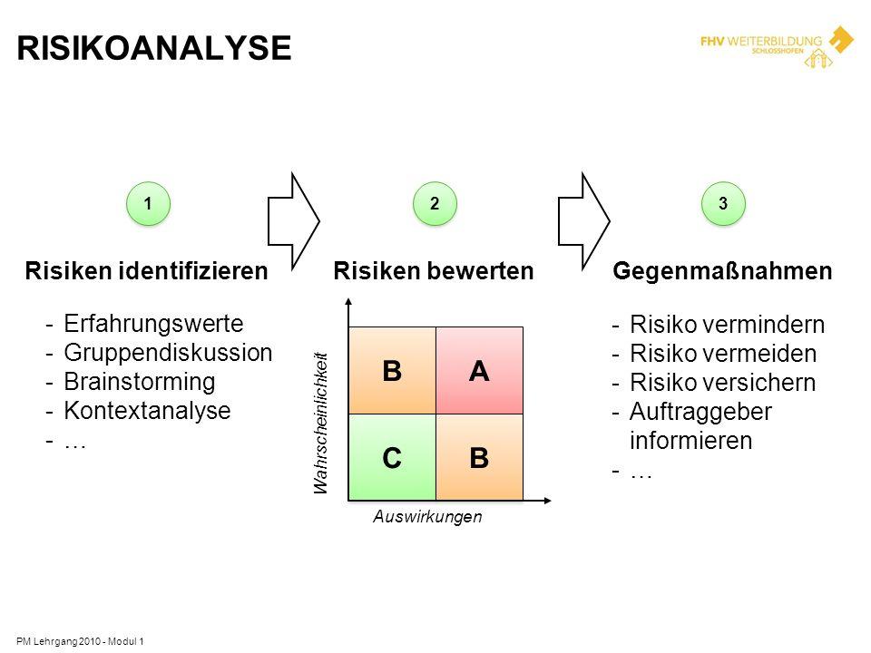 RISIKOANALYSE PM Lehrgang 2010 - Modul 1 1 1 Risiken identifizieren 2 2 Risiken bewerten 3 3 Gegenmaßnahmen -Erfahrungswerte -Gruppendiskussion -Brain