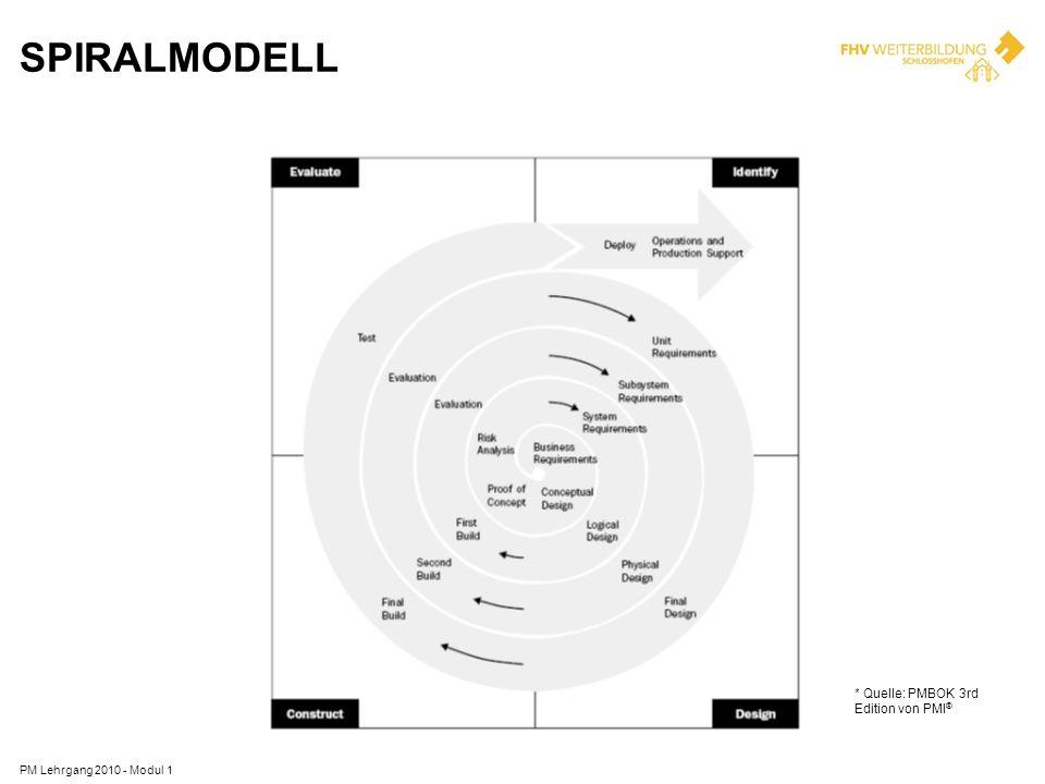 PM Lehrgang 2010 - Modul 1 SPIRALMODELL * Quelle: PMBOK 3rd Edition von PMI ®
