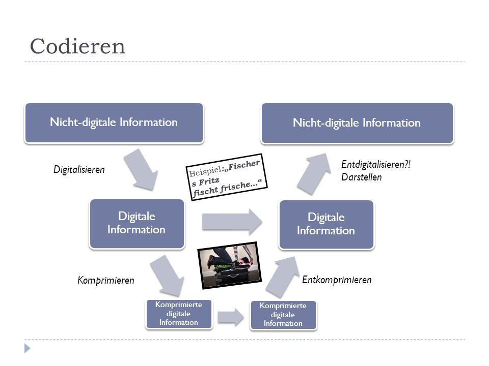 Codieren Nicht-digitale Information Digitale Information Nicht-digitale Information Digitale Information Komprimieren Komprimierte digitale Information Entkomprimieren Digitalisieren Entdigitalisieren?.