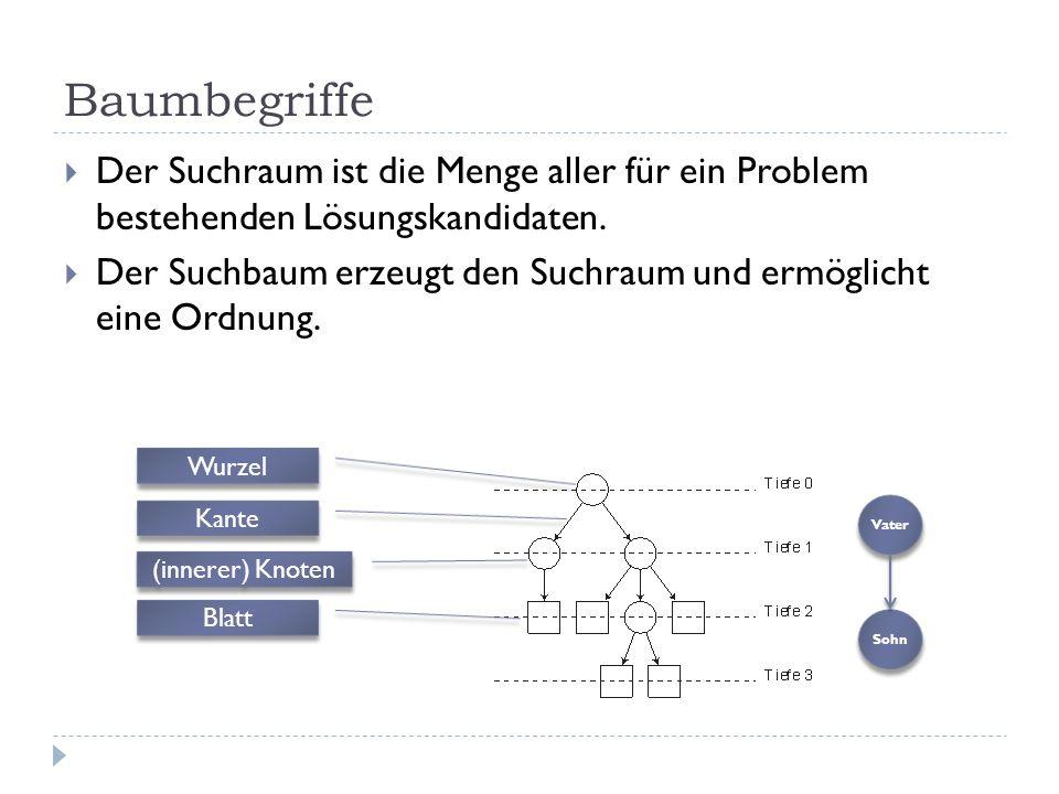 Baumbegriffe Der Suchraum ist die Menge aller für ein Problem bestehenden Lösungskandidaten. Der Suchbaum erzeugt den Suchraum und ermöglicht eine Ord