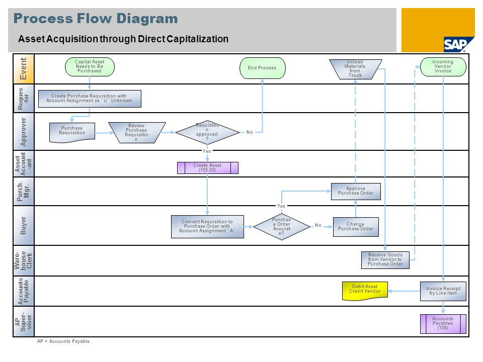 Process Flow Diagram Asset Acquisition through Direct Capitalization Asset Account -ant Buyer Event Accounts Payable Requisitio n approved ? Accounts