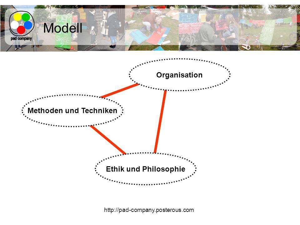http://pad-company.posterous.com Modell Organisation Methoden und Techniken Ethik und Philosophie
