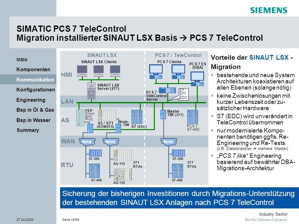 Nur für internen Gebrauch Industry Sector 27.04.2009Seite 15/59 Summary Bsp in Wasser Bsp in Öl & Gas Engineering Konfigurationen Kommunikation Kompon