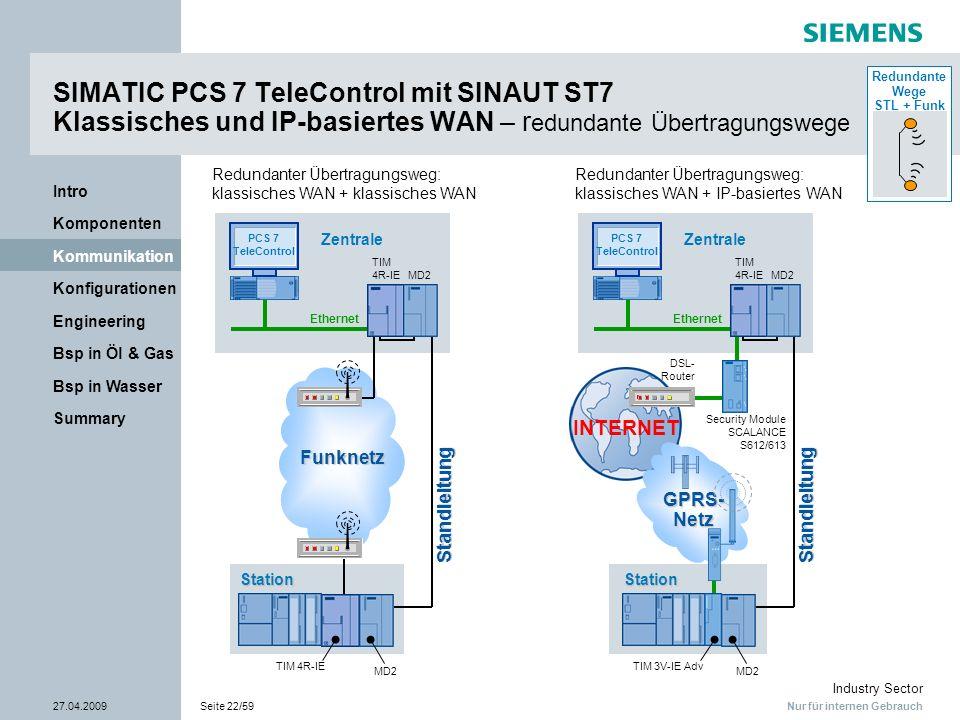 Nur für internen Gebrauch Industry Sector 27.04.2009Seite 22/59 Summary Bsp in Wasser Bsp in Öl & Gas Engineering Konfigurationen Kommunikation Kompon