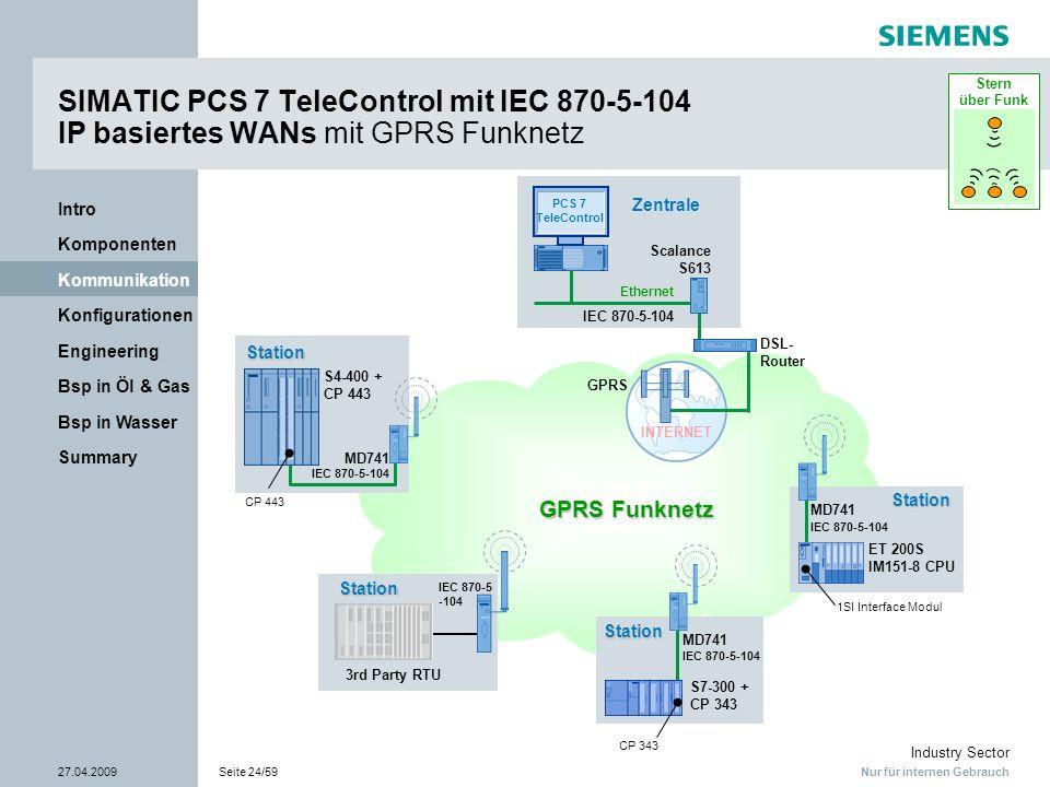 Nur für internen Gebrauch Industry Sector 27.04.2009Seite 24/59 Summary Bsp in Wasser Bsp in Öl & Gas Engineering Konfigurationen Kommunikation Kompon