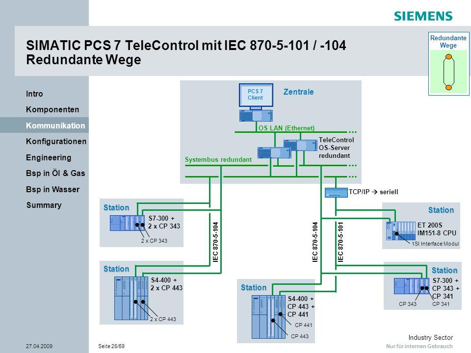 Nur für internen Gebrauch Industry Sector 27.04.2009Seite 26/59 Summary Bsp in Wasser Bsp in Öl & Gas Engineering Konfigurationen Kommunikation Kompon