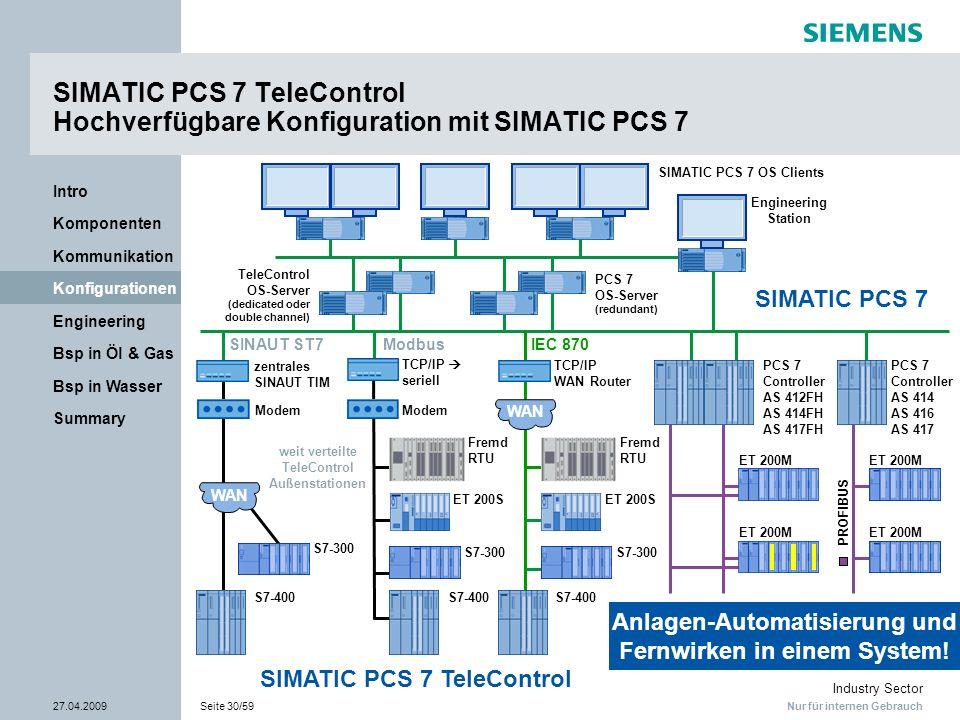 Nur für internen Gebrauch Industry Sector 27.04.2009Seite 30/59 Summary Bsp in Wasser Bsp in Öl & Gas Engineering Konfigurationen Kommunikation Kompon