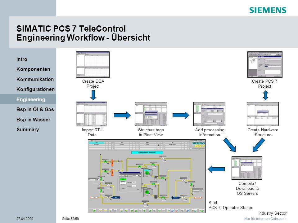 Nur für internen Gebrauch Industry Sector 27.04.2009Seite 32/59 Summary Bsp in Wasser Bsp in Öl & Gas Engineering Konfigurationen Kommunikation Kompon