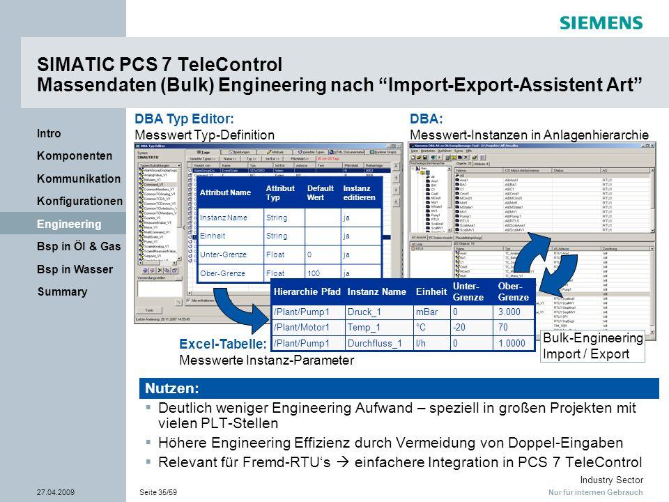Nur für internen Gebrauch Industry Sector 27.04.2009Seite 35/59 Summary Bsp in Wasser Bsp in Öl & Gas Engineering Konfigurationen Kommunikation Kompon