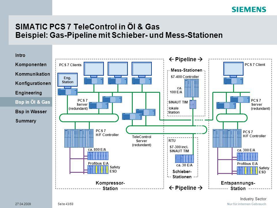 Nur für internen Gebrauch Industry Sector 27.04.2009Seite 43/59 Summary Bsp in Wasser Bsp in Öl & Gas Engineering Konfigurationen Kommunikation Kompon
