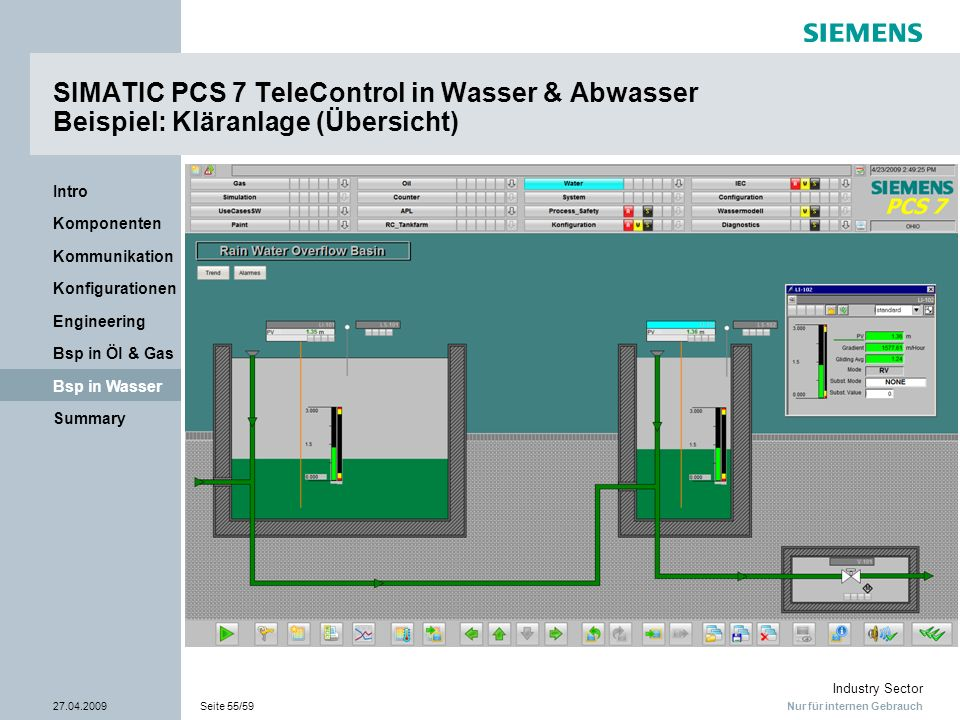Nur für internen Gebrauch Industry Sector 27.04.2009Seite 55/59 Summary Bsp in Wasser Bsp in Öl & Gas Engineering Konfigurationen Kommunikation Kompon