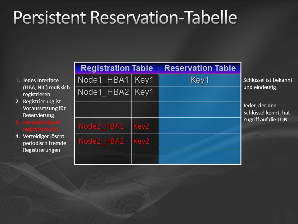 Registration TableReservation TableNode1_HBA1Key1Key1 Node1_HBA2Key1 1.Jedes Interface (HBA, NIC) muß sich registrieren 2.Registrierung ist Voraussetz