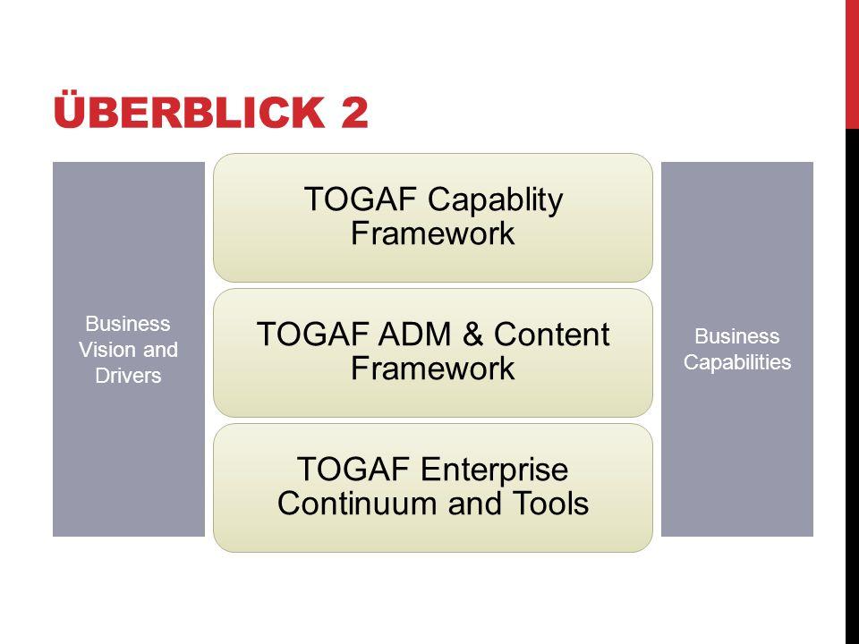 ARCHITECTURE DEVELOPMENT METHOD (ADM) Ist eine Methode zur Entwicklung einer Enterprise Architektur Ist der Kern von TOGAF