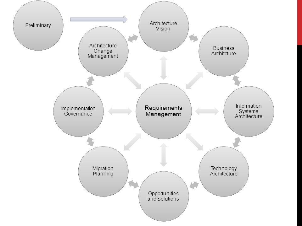 ENTERPRISE CONTINUUM Ist eine Sicht auf das Architektur- Repository Bietet Methoden für die Klassifizierung von Architekturartefakten Lösungsartefakten Hilft bei der Kommunikation