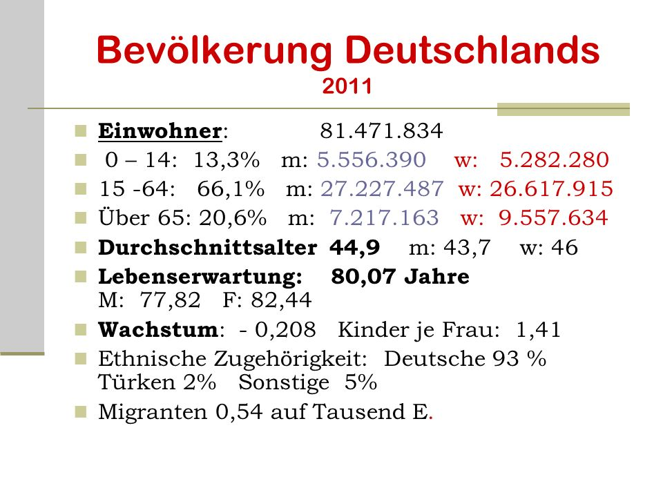 Bevölkerung Deutschlands 2011 Einwohner : 81.471.834 0 – 14: 13,3% m: 5.556.390 w: 5.282.280 15 -64: 66,1% m: 27.227.487 w: 26.617.915 Über 65: 20,6%