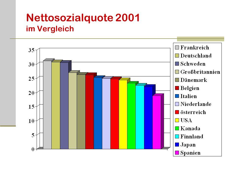 Nettosozialquote 2001 im Vergleich