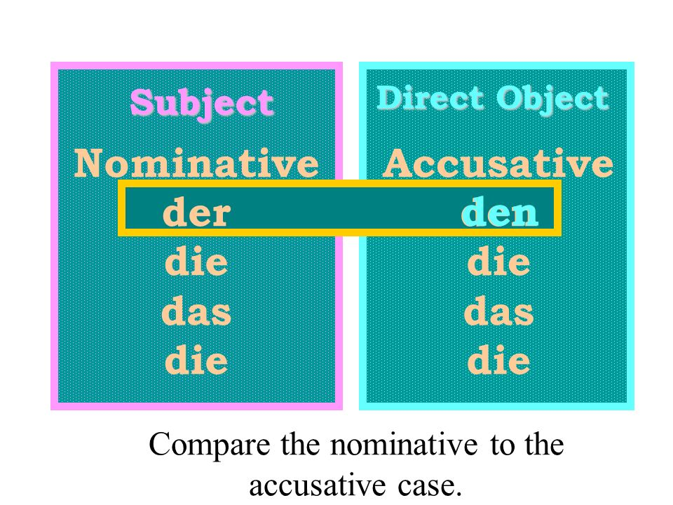 Subject Direct Object Nominative der die das die Accusative den die das die den Compare the nominative to the accusative case.
