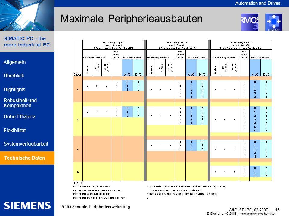 © Siemens AG 2005 - Änderungen vorbehalten A&D SE IPC, 03/2007 15 Automation and Drives 15 SIMATIC PC - the more industrial PC Allgemein Überblick Hig