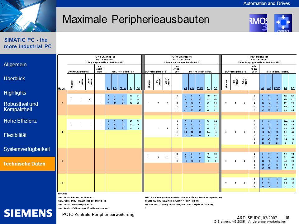 © Siemens AG 2005 - Änderungen vorbehalten A&D SE IPC, 03/2007 16 Automation and Drives 16 SIMATIC PC - the more industrial PC Allgemein Überblick Hig