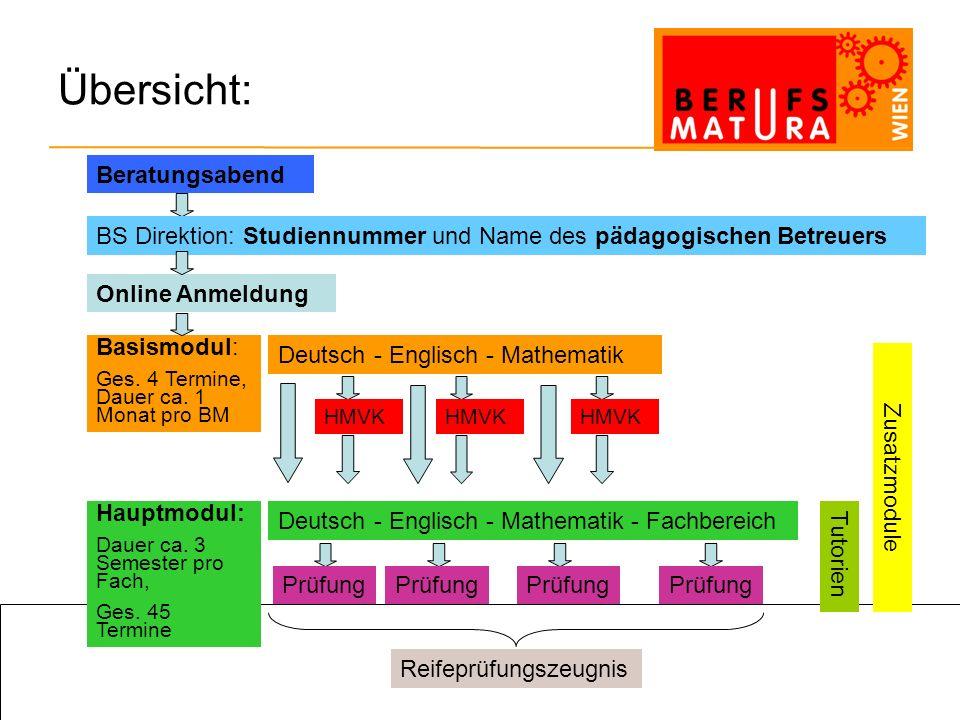 berufsmatura-wien@kusonline.at 0699/11001511 Modell Wien: Kurszuteilungen 1.Zuteilung erfolgt von der Koordinationsstelle nach folgenden Kriterien Zeitliche Angaben BS eigene Wünsche und Angaben (z.B.: Fach, wenn möglich) Lehrlinge aus dem 3.