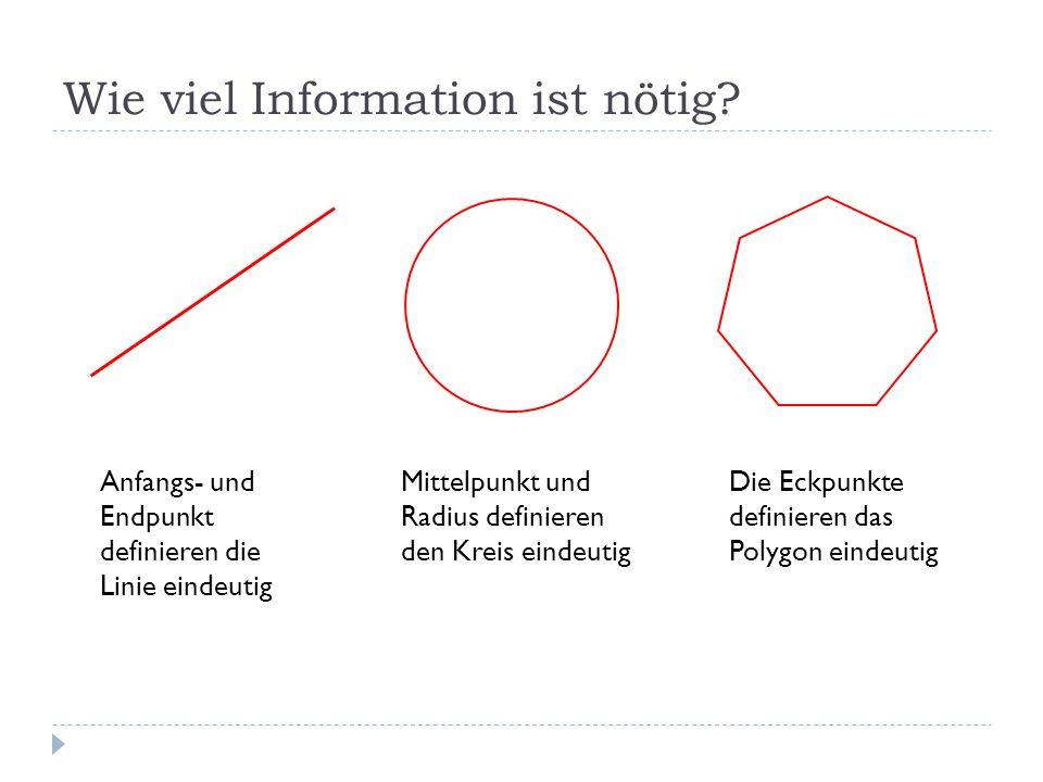 Wie viel Information ist nötig? Anfangs- und Endpunkt definieren die Linie eindeutig Mittelpunkt und Radius definieren den Kreis eindeutig Die Eckpunk