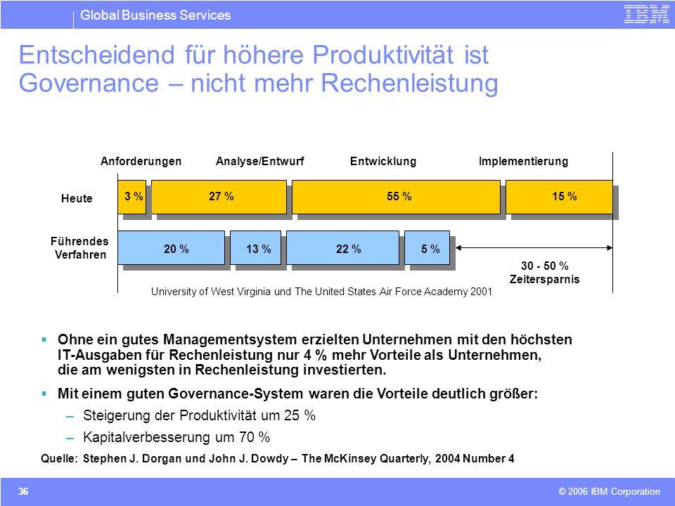 Global Business Services © 2006 IBM Corporation 36 Entscheidend für höhere Produktivität ist Governance – nicht mehr Rechenleistung Ohne ein gutes Man