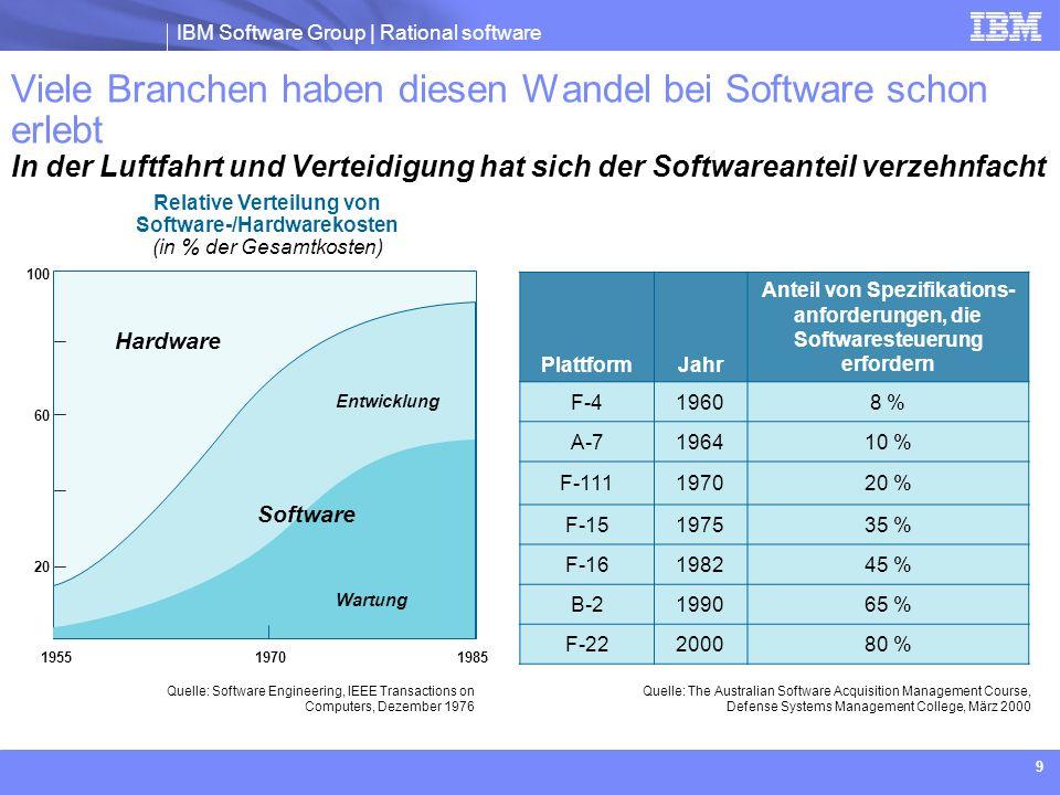 IBM Software Group | Rational software 10 Der Softwareentwicklungsprozess wird weiterentwickelt und verbessert, um seiner Bedeutung in heute verfügbaren Produkten gerecht zu werden 1960er - 1980er Jahre1990er - 2000er JahreHeute und in Zukunft Komplexität 100 % maßgeschneidert30 % wiederverwendete Assets 70 % maßgeschneidert 70 % wiederverwendete Assets 30 % maßgeschneidert Prozess Ad hocWiederholbarAgilität im richtigen Maß Koordiniert und bewertet Teams Am selben Standort Praktische Einarbeitung Am selben Standort Softwarekenntnisse Global verteilt Zugang zu Know-how – überall Tools Proprietär Nicht integriert Kombination aus proprietären und kommerziellen Tools Nicht integriert Kommerziell Plattform für die Entwicklung im Team Projekt- leistung Vorhersehbar Außerhalb des Budget- und Zeitrahmens Unvorhersehbar Selten im Budgetrahmen, manchmal im Zeitrahmen Vorhersehbar Im Budget- und Zeitrahmen Erfolgsquote 10 %25 % - 33 %>60 %