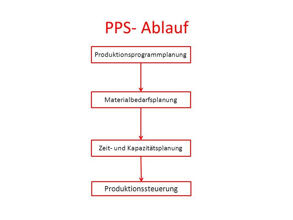 PPS- Ablauf Produktionsprogrammplanung Materialbedarfsplanung Produktionssteuerung Zeit- und Kapazitätsplanung