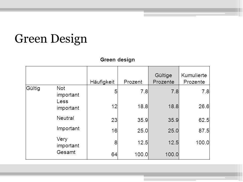 12 Green Design Green design HäufigkeitProzent Gültige Prozente Kumulierte Prozente GültigNot important 57.8 Less important 1218.8 26.6 Neutral 2335.9