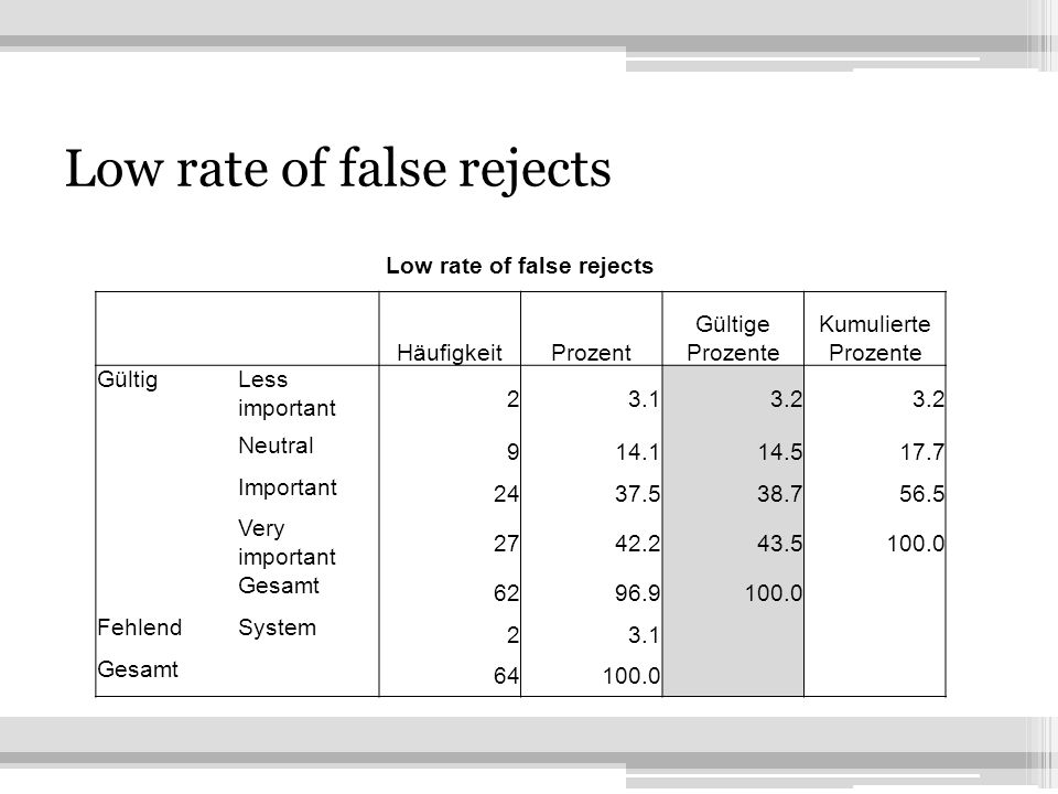 15 Low rate of false rejects HäufigkeitProzent Gültige Prozente Kumulierte Prozente GültigLess important Neutral Important Very important Gesamt FehlendSystem 23.1 Gesamt