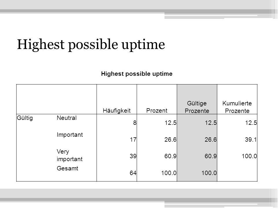 17 Highest possible uptime HäufigkeitProzent Gültige Prozente Kumulierte Prozente GültigNeutral 812.5 Important 1726.6 39.1 Very important 3960.9 100.0 Gesamt 64100.0